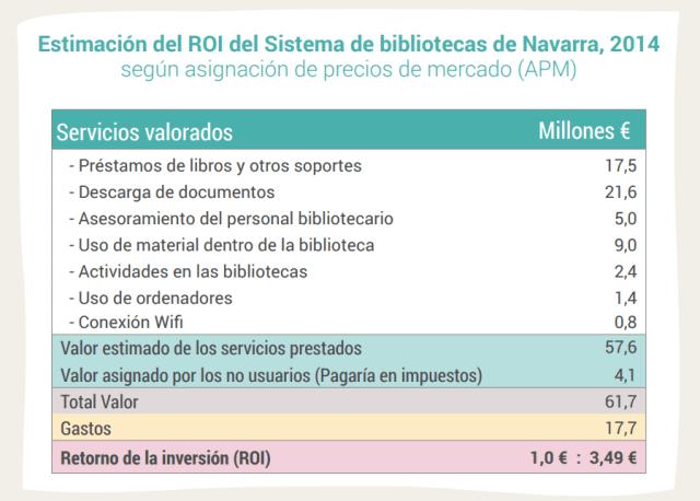 Estimación del ROI del Sistema de bibliotecas de Navarra, 2014 según asignación de precios de mercado (APM)