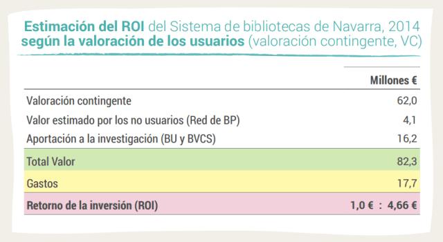 Estimación del ROI del Sistema de bibliotecas de Navarra, 2014 según la valoración de los usuarios (valoración contingente, VC)