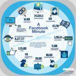 Cada minuto que pasa en Facebook se ven 323 días de vídeos de Youtube