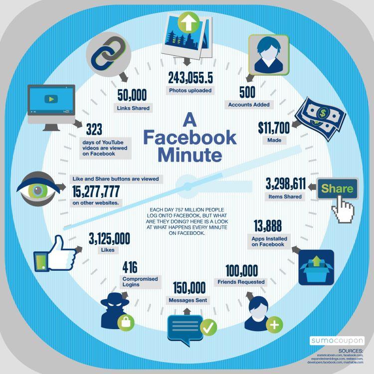 Facebook al minuto