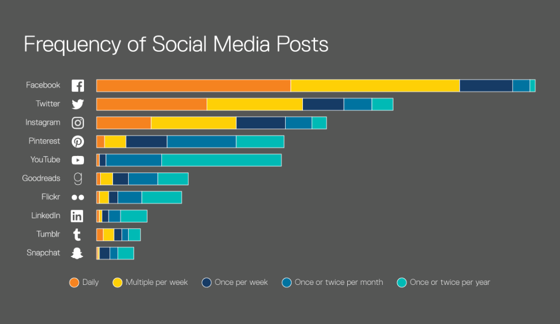 Frecuencia de publicaciones en redes sociales por parte de las bibliotecas