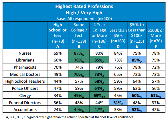 Highest Rated Professions. High / Very High