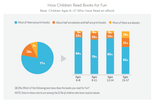 How Children Read Books for Fun