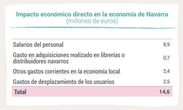 Impacto económico directo en la economía de Navarra (millones de euros)