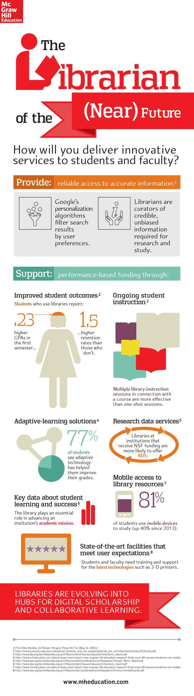 Librarian of the Near Future Infographic - McGrawHill