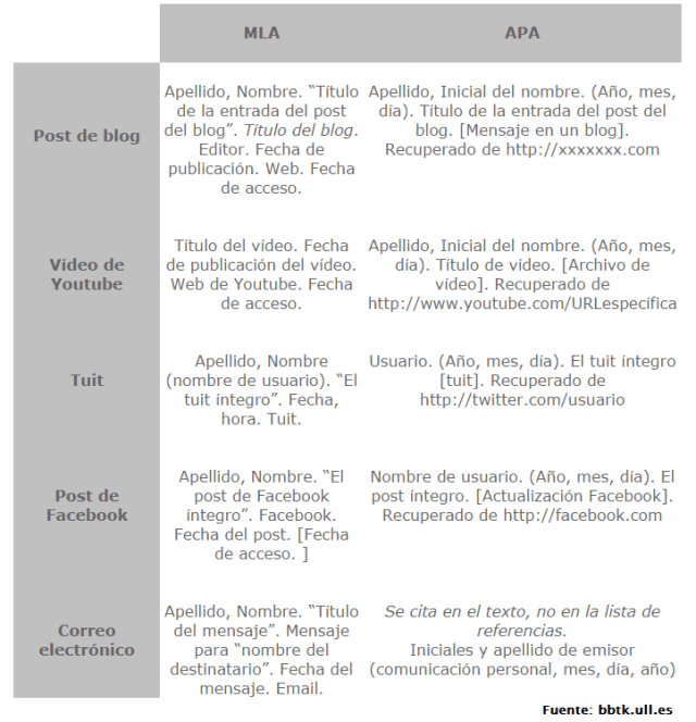 Citación según la MLA y la APA (Fuente: bbtk.ull.es)