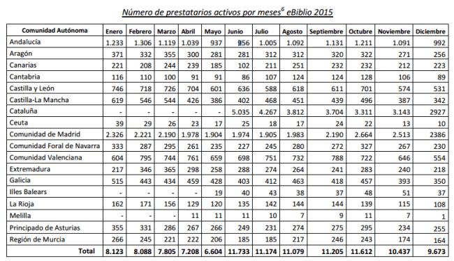 Número de prestatarios activos por meses eBiblio 2015