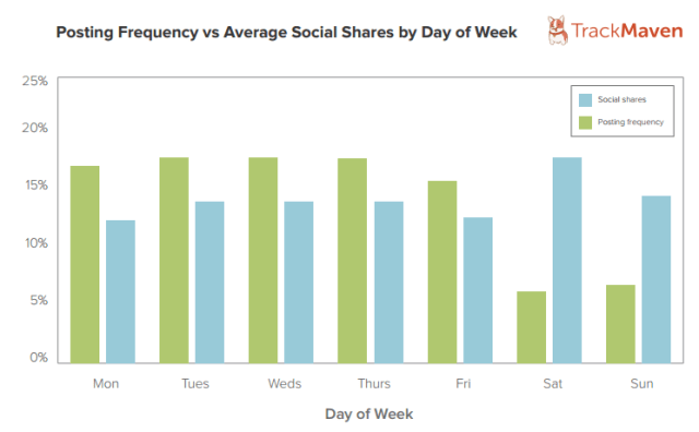 Posting Frequency vs Average Social Shares by Day of Week