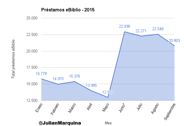 Préstamos eBiblio - 2015