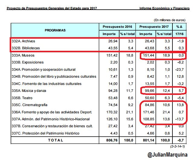 Proyecto de Presupuestos Generales del Estado para 2017 - Cultura