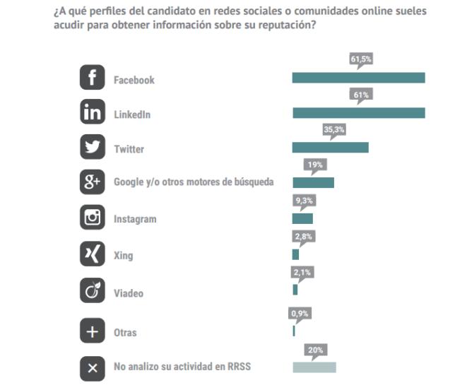 ¿Qué perfiles del candidato en las Redes Sociales son los que suele mirar para obtener información?