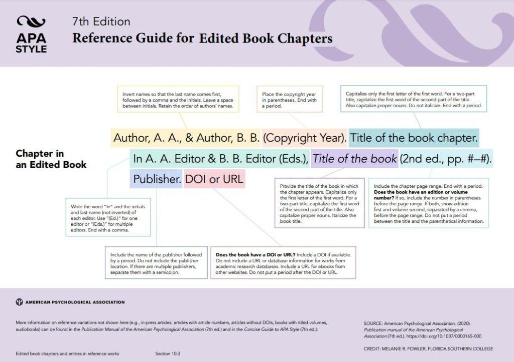 Referencia bibliográfica APA Capítulos de libros editados
