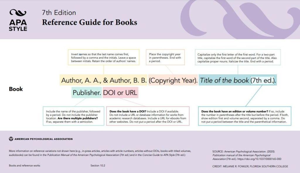 Referencia bibliográfica APA Libros