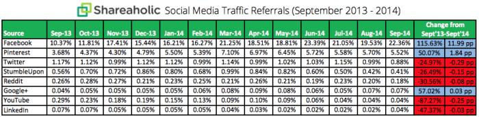 Social Media Traffic Trends Report October 2014 chart