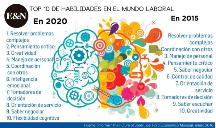 Top 10 habilidades trabajadores 2020