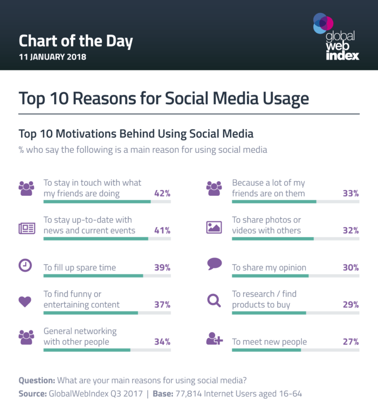 Top 10 reasons for social media usage