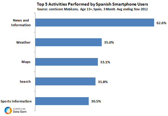 What Are The Spanish Doing on Their Smartphones?