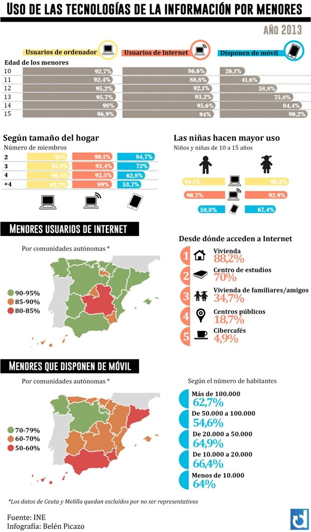 Gráfico: Cómo usan internet y el móvil los menores en España