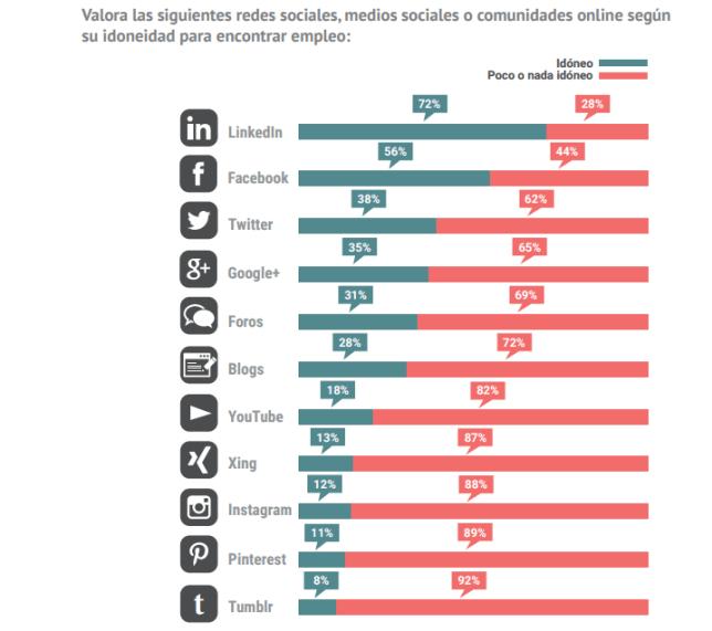 Valora las siguientes Redes Sociales, medios sociales o comunidades online según su idoneidad para encontrar empleo