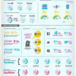 Cada vez más internautas en las redes sociales y en mayor contacto con las organizaciones