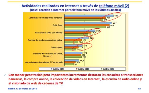 Actividades realizadas en Internet a través del móvil en los últimos 30 días (2)