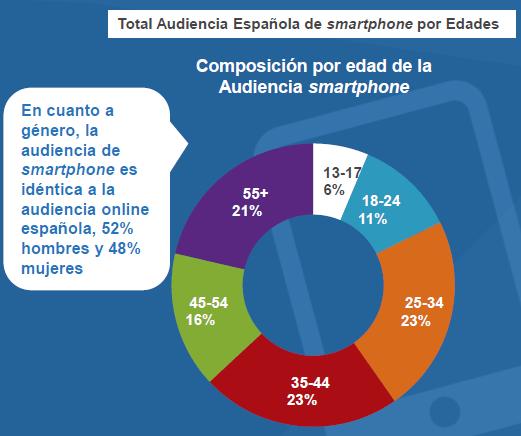 Total audiencia española de smartphone por edades