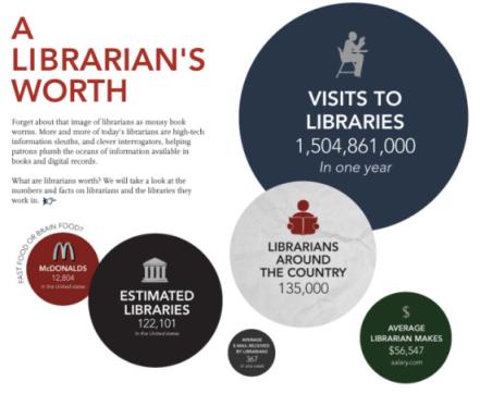 Bibliotecarios EE.UU.