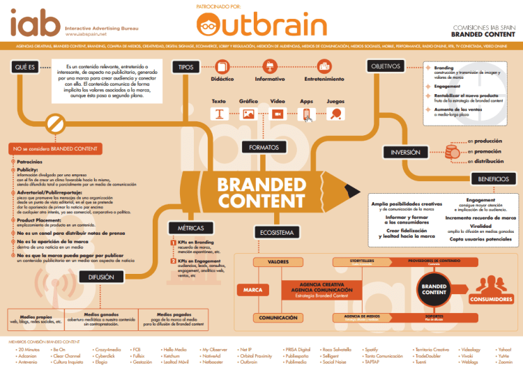 Branded Content -  IAB Spain