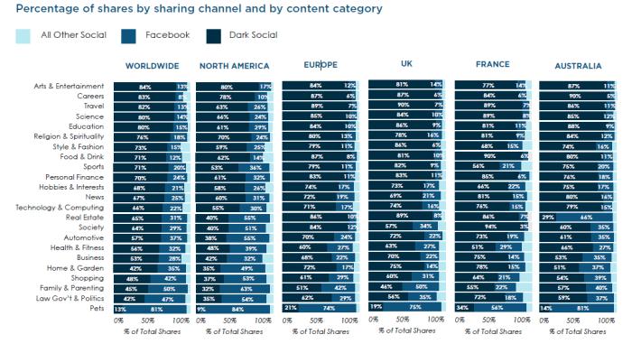 % de canal de compartir y categoría