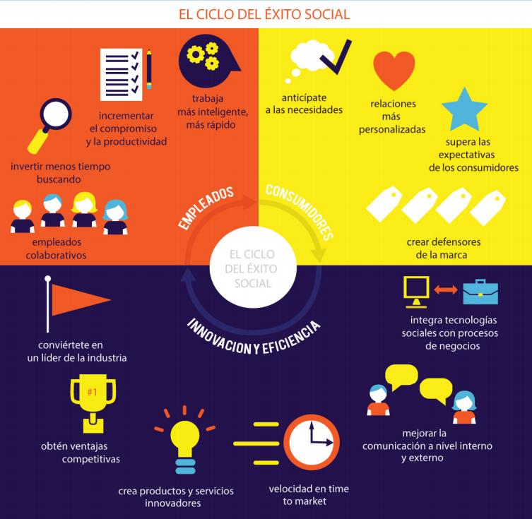 ciclo éxito social