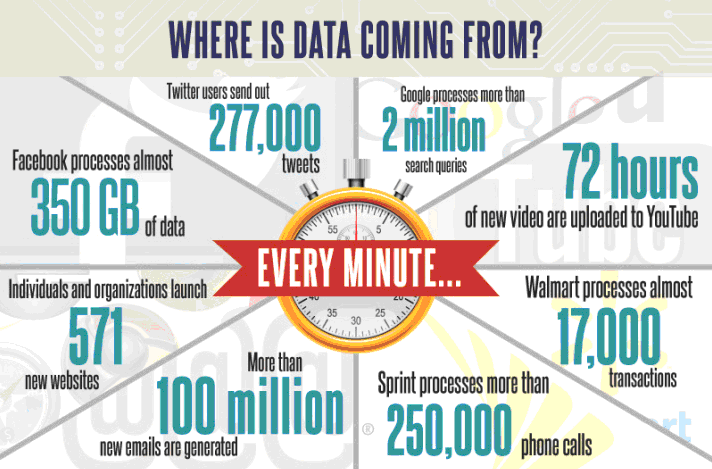 Where is data coming from?