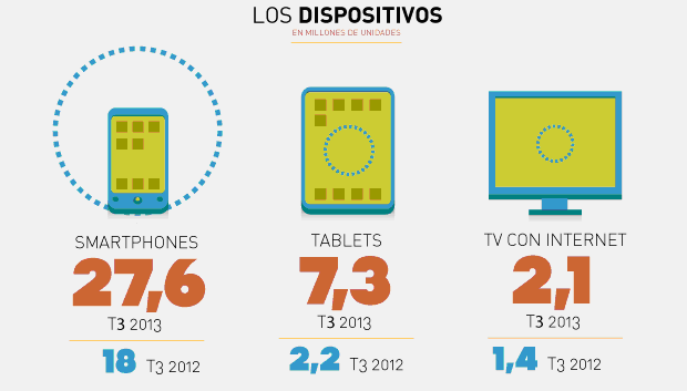 Dispositivos móviles