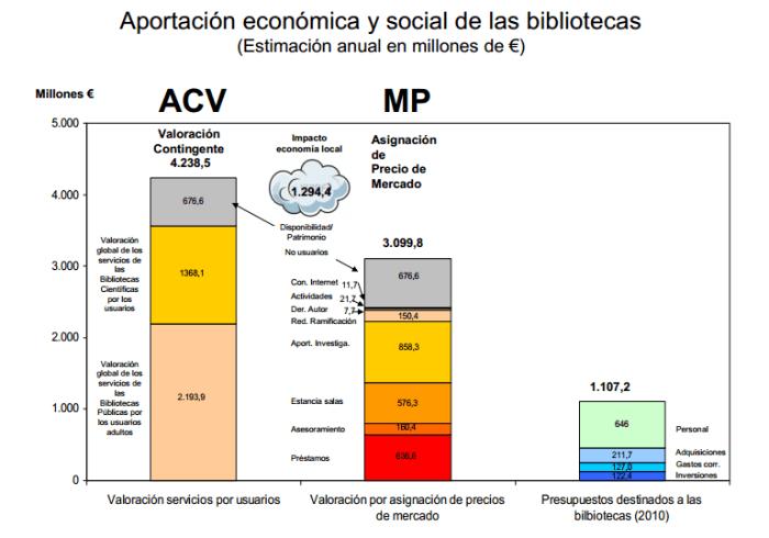 Aportación económica y social de las bibliotecas (Estimación anual en millones de €)