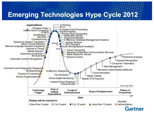 Emerging Technologies Hype Cycle 2012