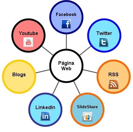 Estrategia online comunicativa
