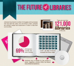 future_libraries