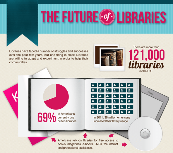 Future libraries EEUU