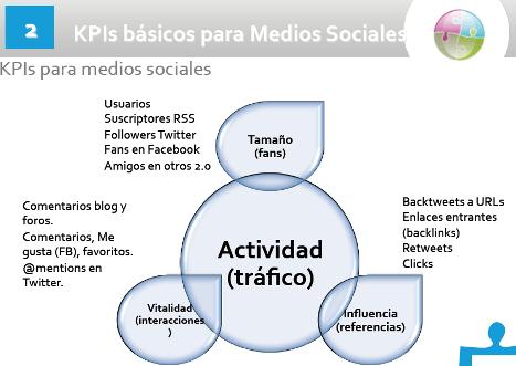 KPIs medios sociales