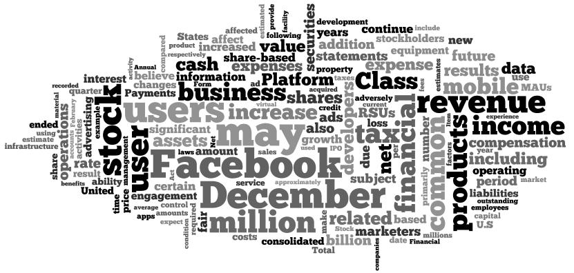 Nube de palabras del informe de Facebook