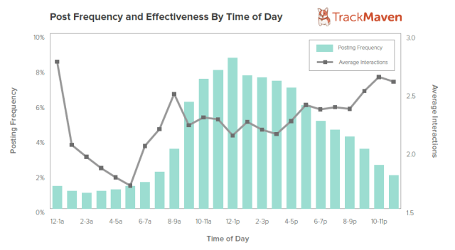 Post Frequency and Eectiveness By Time of Day