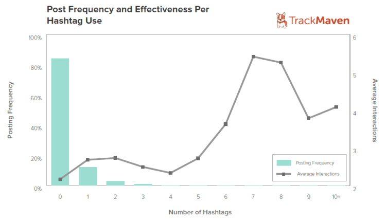 Post Frequency and Efectiveness Per Hashtag Use