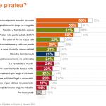 El 12% de los internautas piratean libros… ¿y tú?, ¿eres uno de ellos?