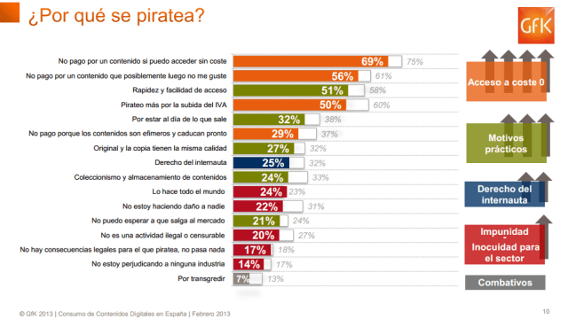 ¿Por qué se piratea?