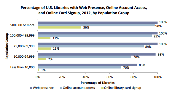 Percentage of U.S. Libraries with Web Presence, Online Account Access, and Online Card Signup, 2012, by Population Group