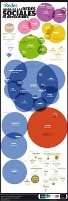 Redes Sociales Iberoamércia