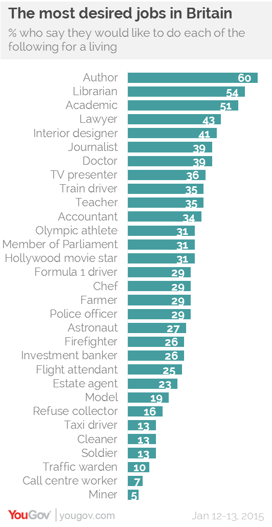 The most desired jobs in Britain