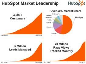 hubspot-leadership