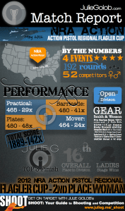 Match Report Infographic - 2012 Flagler Cup