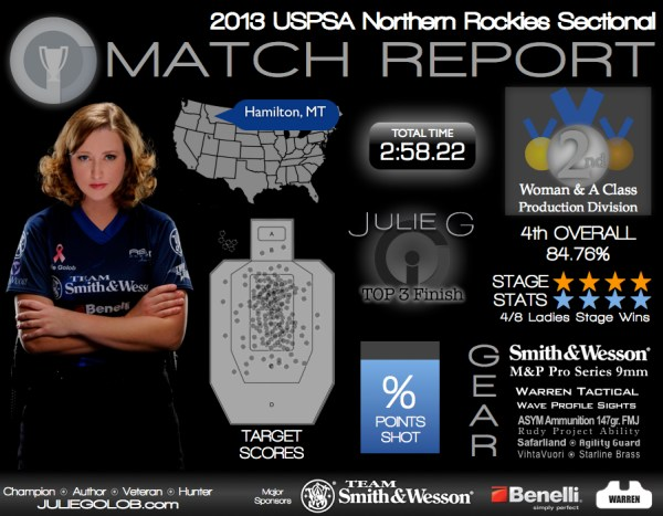 Match Report: 2013 USPSA Northern Rockies Sectional