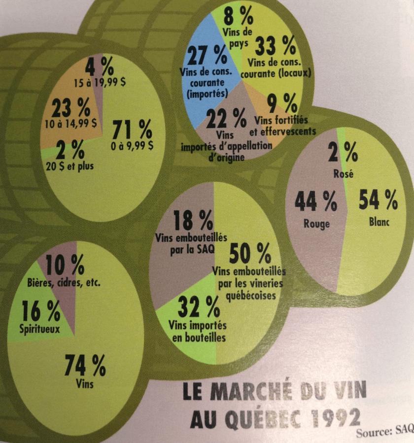 Le marché du vin en 1992 - Source: Guide du vin Phaneuf 1995